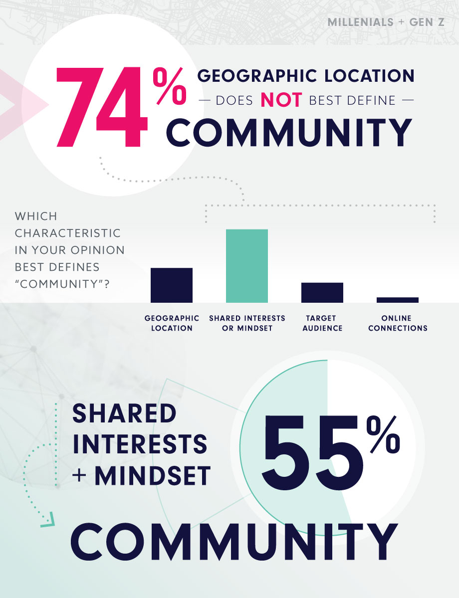 74% say geographic location does not best define community, and 55% say shared interests and mindset does best define community.