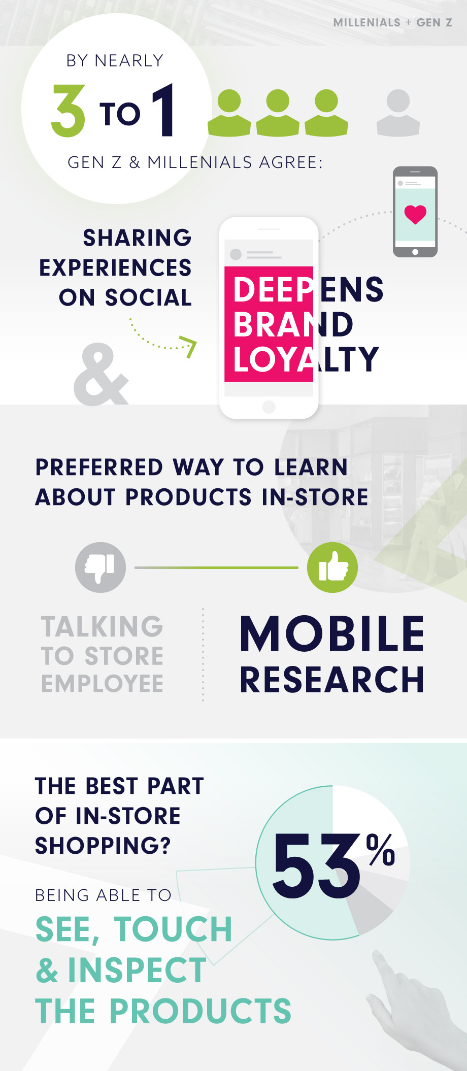 By nearly 3-to-1, Millennials and Gen Z agree that sharing experiences on social deepens brands loyalty, and for learning about products in store, they prefer mobile research over talking to employees. The best part of in-store shopping is being able to see, touch and inspect products.